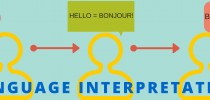 Language Skills – Interpretation
